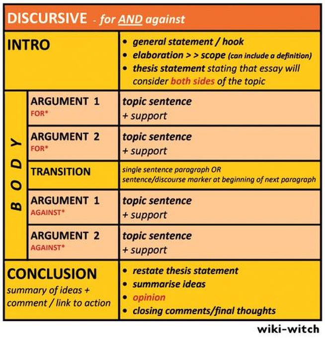 essay discussion structure